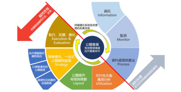 公關下一步,「I.M.P.U.L.S.E. 策略優先方法論」打開產業新紀元